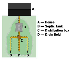 septic-system-diagram-2